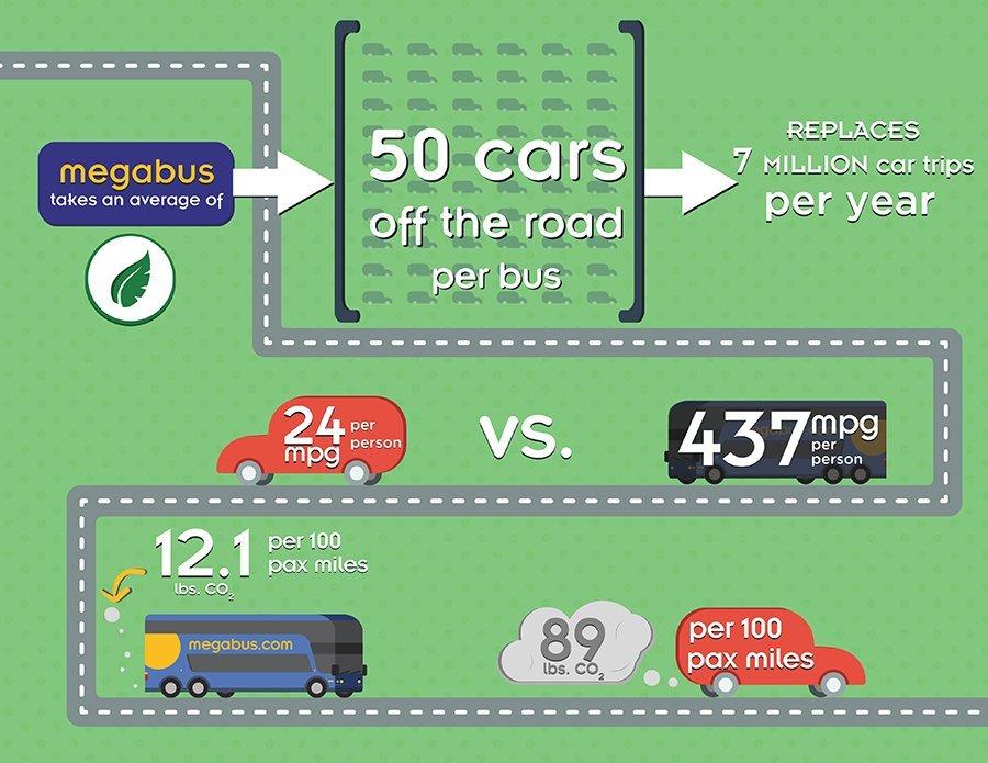 megabus.com emissions savings